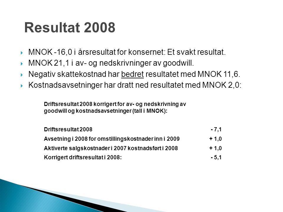  MNOK -16,0 i årsresultat for konsernet: Et svakt resultat.  MNOK 21,1 i av- og nedskrivninger av goodwill.  Negativ skattekostnad har bedret resul