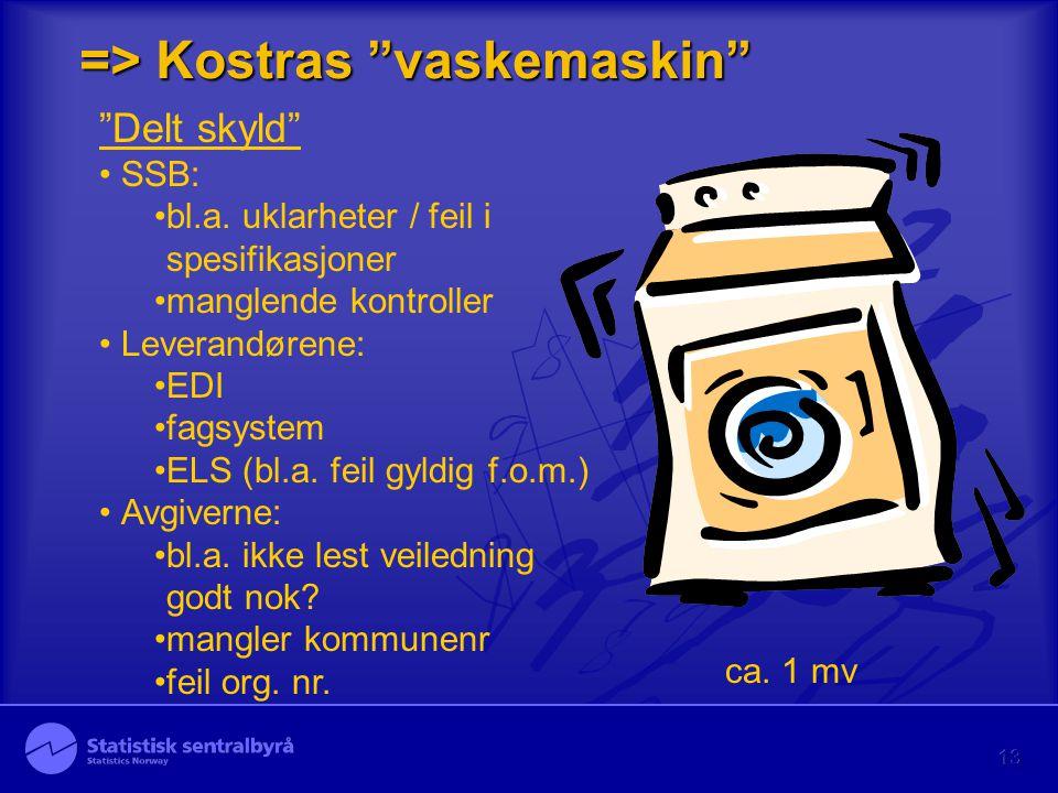 """13 => Kostras """"vaskemaskin"""" """"Delt skyld"""" SSB: bl.a. uklarheter / feil i spesifikasjoner manglende kontroller Leverandørene: EDI fagsystem ELS (bl.a. f"""