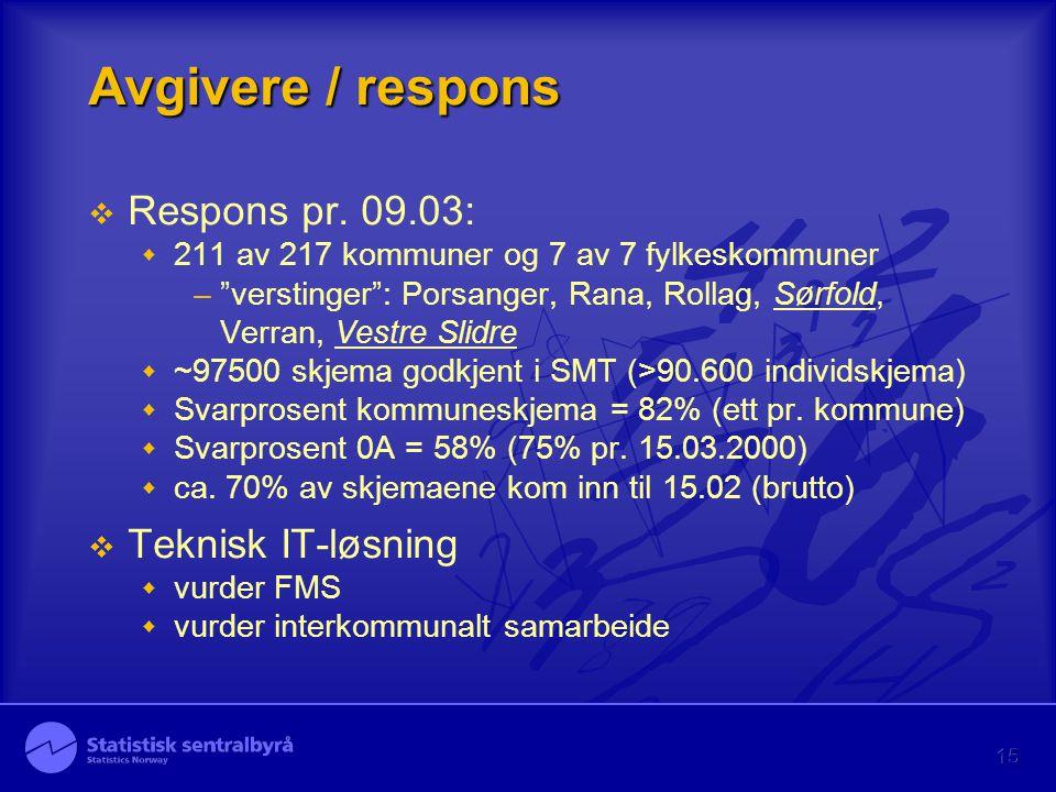 """15 Avgivere / respons  Respons pr. 09.03:  211 av 217 kommuner og 7 av 7 fylkeskommuner –""""verstinger"""": Porsanger, Rana, Rollag, Sørfold, Verran, Ves"""