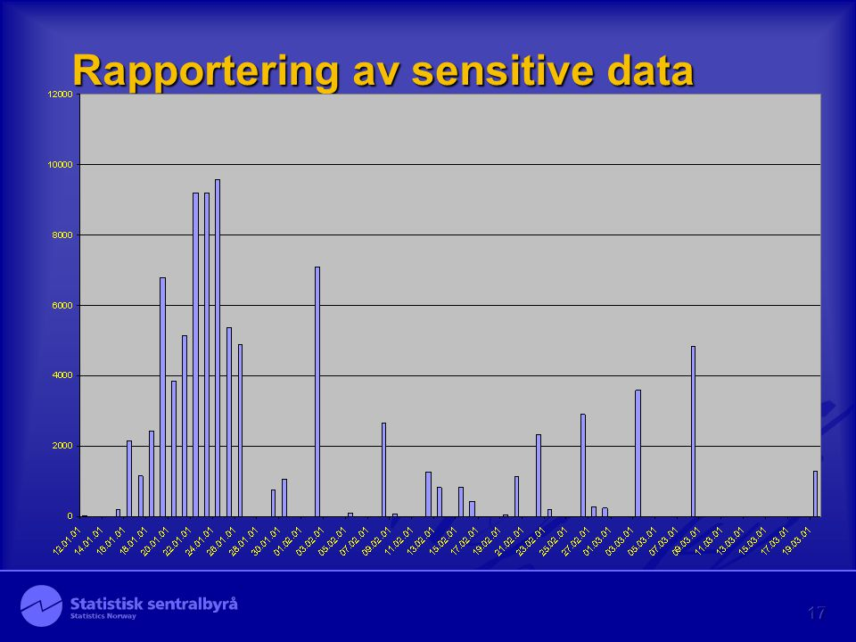 17 Rapportering av sensitive data