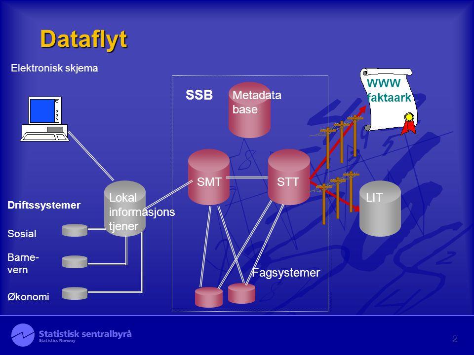 2 Dataflyt Driftssystemer Sosial Barne- vern Økonomi Elektronisk skjema SSB SMTSTT Fagsystemer LIT Metadata base WWW faktaark Lokal informasjons tjener