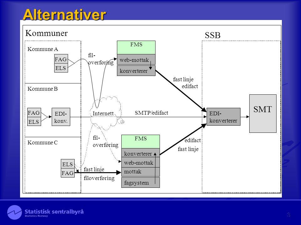 3 Alternativer SMT Kommuner Internett SSB FMS EDI- konverterer web-mottak FMS konverterer mottak fagsystem Kommune A fastlinje fastlinje web-mottak FA