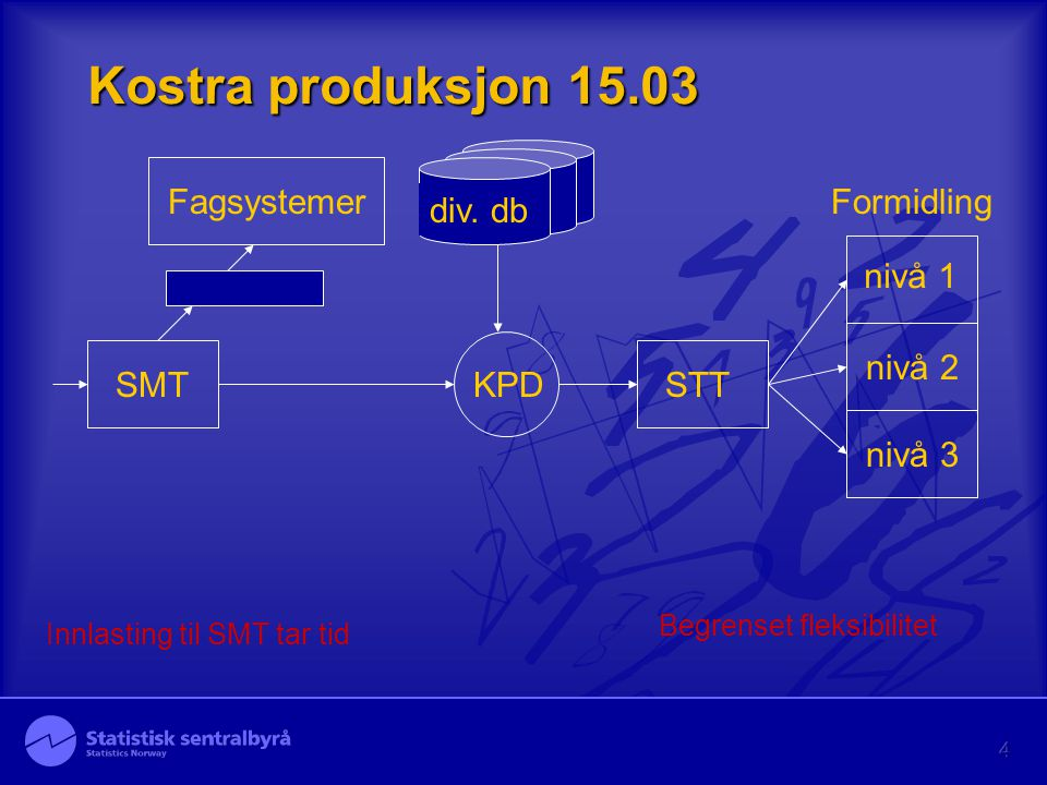 4 Kostra produksjon 15.03 SMT STTFagsystemer KPD nivå 2 nivå 3 nivå 1 Formidling div. db Begrenset fleksibilitet Innlasting til SMT tar tid