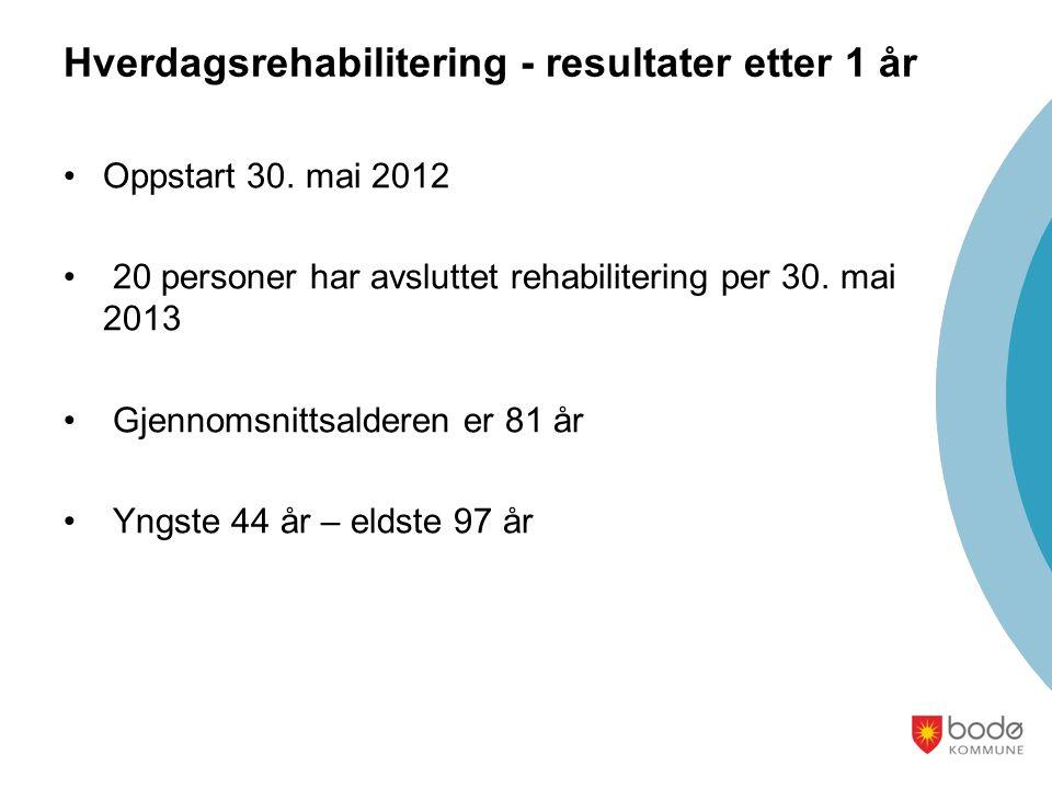Hverdagsrehabilitering - resultater etter 1 år Oppstart 30. mai 2012 20 personer har avsluttet rehabilitering per 30. mai 2013 Gjennomsnittsalderen er