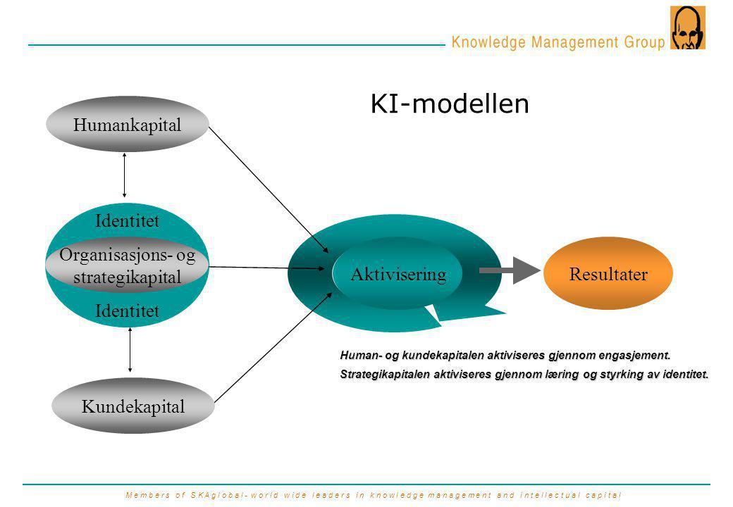 M e m b e r s o f S K A g l o b a l - w o r l d w i d e l e a d e r s i n k n o w l e d g e m a n a g e m e n t a n d i n t e l l e c t u a l c a p i t a l Identitet Humankapital AktiviseringResultater Organisasjons- og strategikapital Kundekapital KI-modellen Human- og kundekapitalen aktiviseres gjennom engasjement.