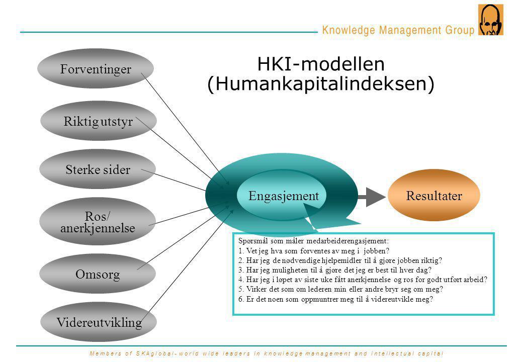 M e m b e r s o f S K A g l o b a l - w o r l d w i d e l e a d e r s i n k n o w l e d g e m a n a g e m e n t a n d i n t e l l e c t u a l c a p i t a l EngasjementResultater HKI-modellen (Humankapitalindeksen) Spørsmål som måler medarbeiderengasjement: 1.