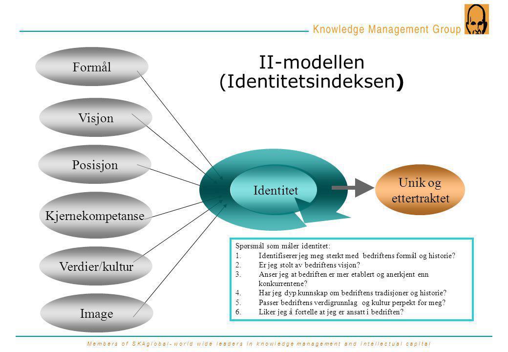 M e m b e r s o f S K A g l o b a l - w o r l d w i d e l e a d e r s i n k n o w l e d g e m a n a g e m e n t a n d i n t e l l e c t u a l c a p i t a l Identitet Unik og ettertraktet II-modellen (Identitetsindeksen) Spørsmål som måler identitet: 1.