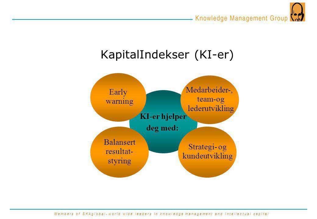M e m b e r s o f S K A g l o b a l - w o r l d w i d e l e a d e r s i n k n o w l e d g e m a n a g e m e n t a n d i n t e l l e c t u a l c a p i t a l KapitalIndekser (KI-er) KI-er hjelper deg med: Early warning Medarbeider-, team-og lederutvikling Balansert resultat- styring Strategi- og kundeutvikling