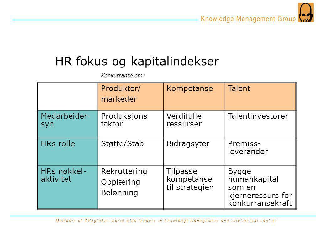M e m b e r s o f S K A g l o b a l - w o r l d w i d e l e a d e r s i n k n o w l e d g e m a n a g e m e n t a n d i n t e l l e c t u a l c a p i t a l HR fokus og kapitalindekser Produkter/ markeder KompetanseTalent Medarbeider- syn Produksjons- faktor Verdifulle ressurser Talentinvestorer HRs rolleStøtte/StabBidragsyterPremiss- leverandør HRs nøkkel- aktivitet Rekruttering Opplæring Belønning Tilpasse kompetanse til strategien Bygge humankapital som en kjerneressurs for konkurransekraft Konkurranse om: