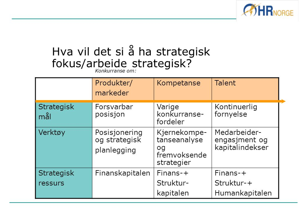 Hva vil det si å ha strategisk fokus/arbeide strategisk? Produkter/ markeder KompetanseTalent Strategisk mål Forsvarbar posisjon Varige konkurranse- f