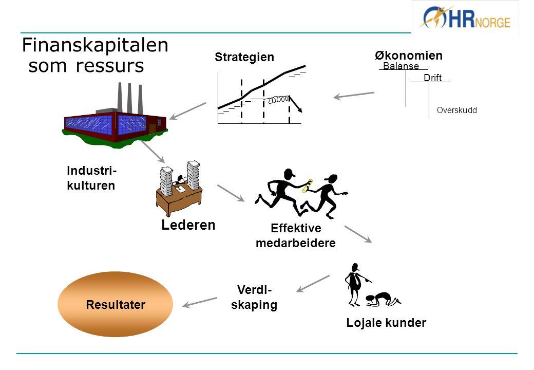 Lederen Effektive medarbeidere Lojale kunder Overskudd Balanse Drift Resultater Industri- kulturen Strategien Økonomien Verdi- skaping Finanskapitalen