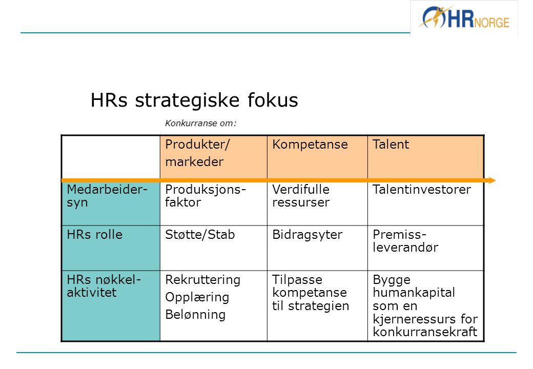HRs strategiske fokus Produkter/ markeder KompetanseTalent Medarbeider- syn Produksjons- faktor Verdifulle ressurser Talentinvestorer HRs rolleStøtte/