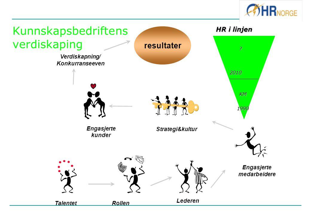 Verdiskapning/ Konkurranseeven resultater TalentetRollen Lederen Engasjerte medarbeidere Engasjerte kunder Strategi&kultur KM 1990 ? HR i linjen 2010
