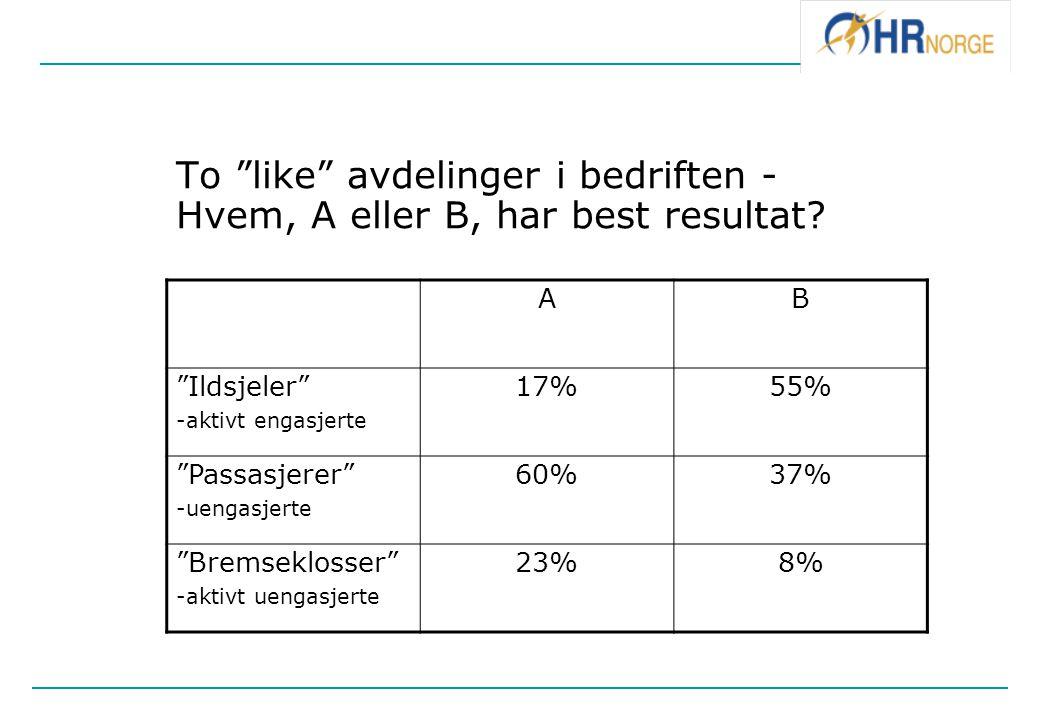 """To """"like"""" avdelinger i bedriften - Hvem, A eller B, har best resultat? AB """"Ildsjeler"""" -aktivt engasjerte 17%55% """"Passasjerer"""" -uengasjerte 60%37% """"Bre"""