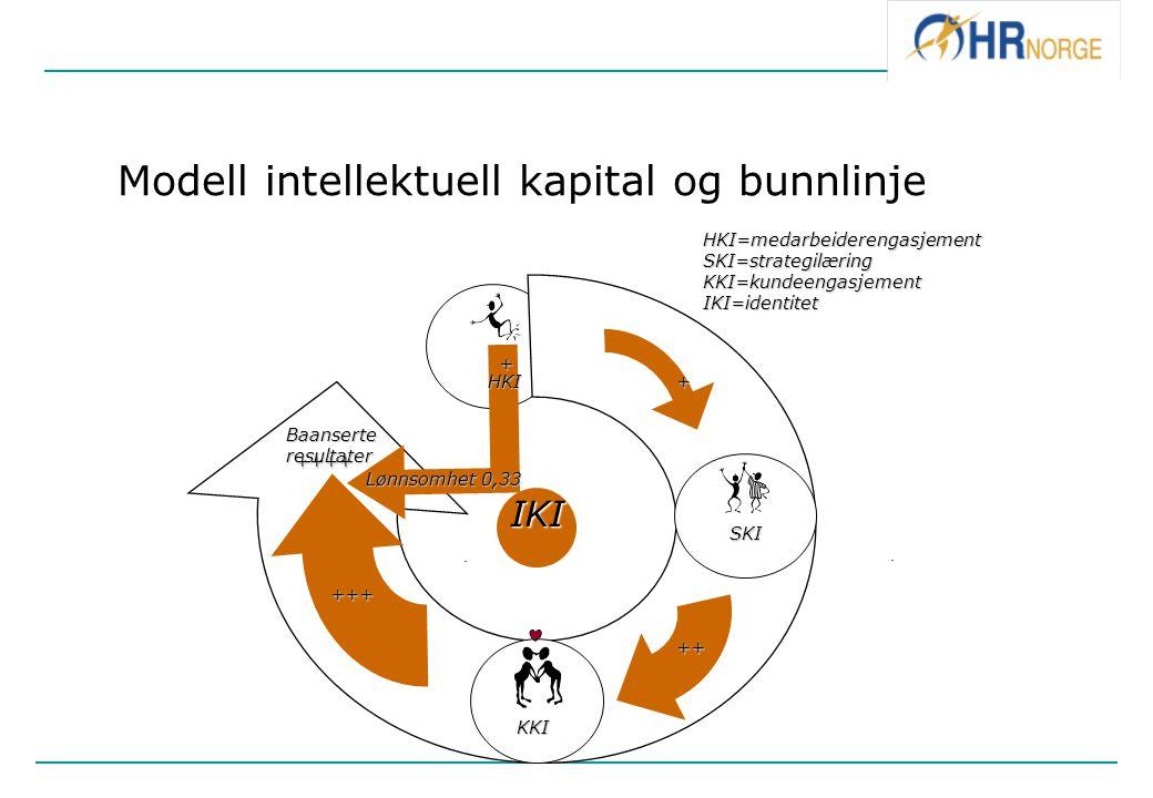 Modell intellektuell kapital og bunnlinje.. SKI HKI HKI KKI Baanserteresultater Lønnsomhet 0,33 + ++ +++ ++++ HKI=medarbeiderengasjementSKI=strategilæ