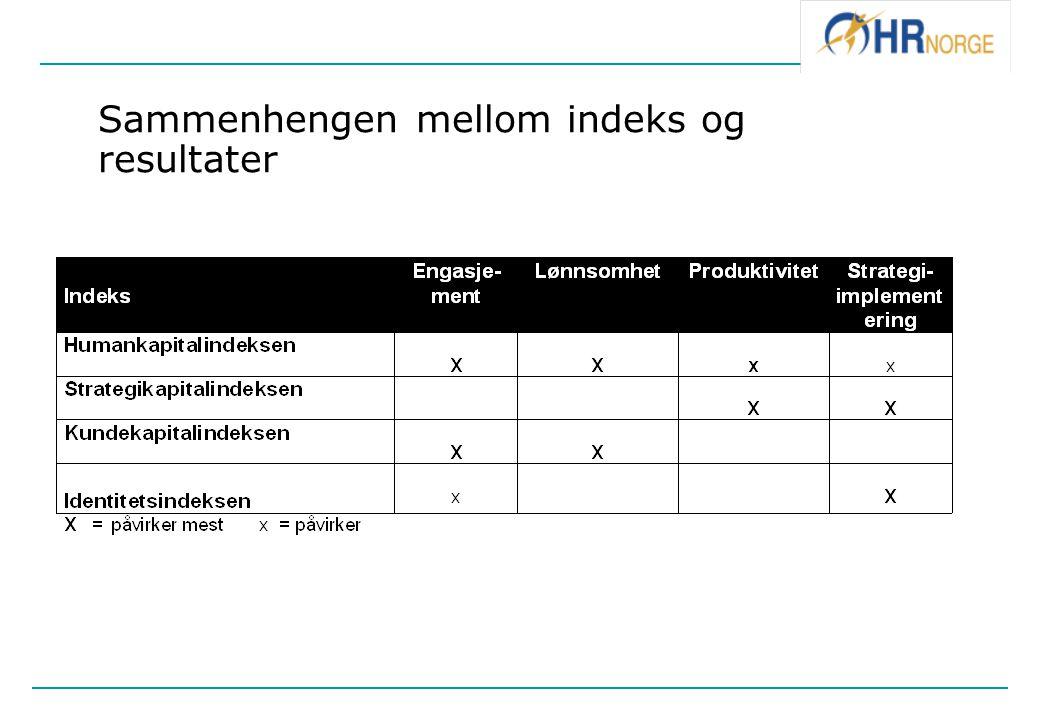 Sammenhengen mellom indeks og resultater