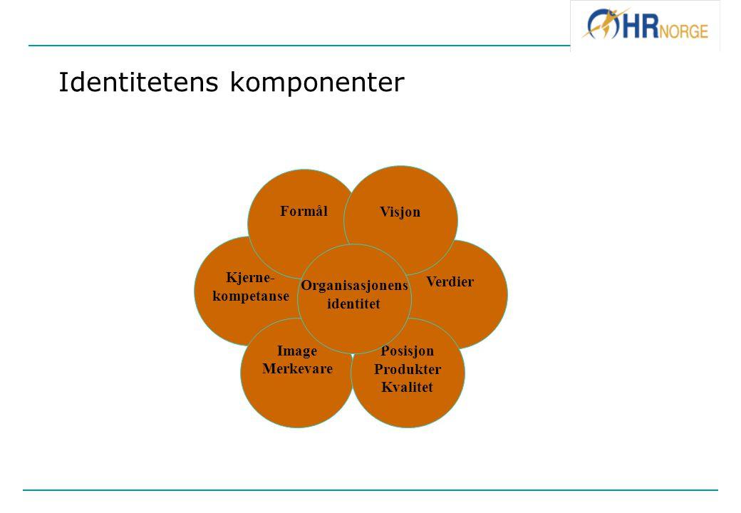 Identitetens komponenter Kjerne- kompetanse Verdier Formål Image Merkevare Posisjon Produkter Kvalitet Visjon Organisasjonens identitet