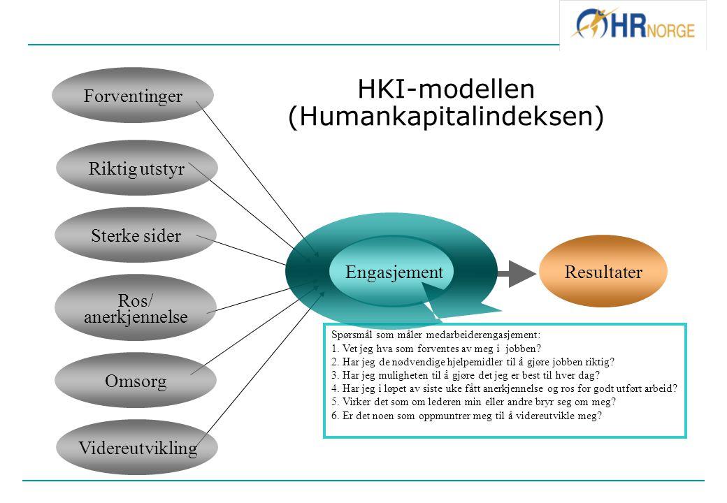 EngasjementResultater HKI-modellen (Humankapitalindeksen) Spørsmål som måler medarbeiderengasjement: 1. Vet jeg hva som forventes av meg i jobben? 2.