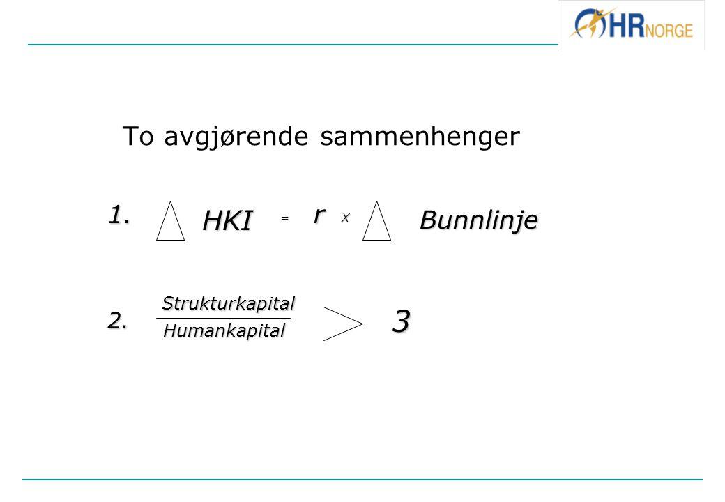 To avgjørende sammenhenger HKI= r XBunnlinje 1. 2. Strukturkapital Humankapital 3