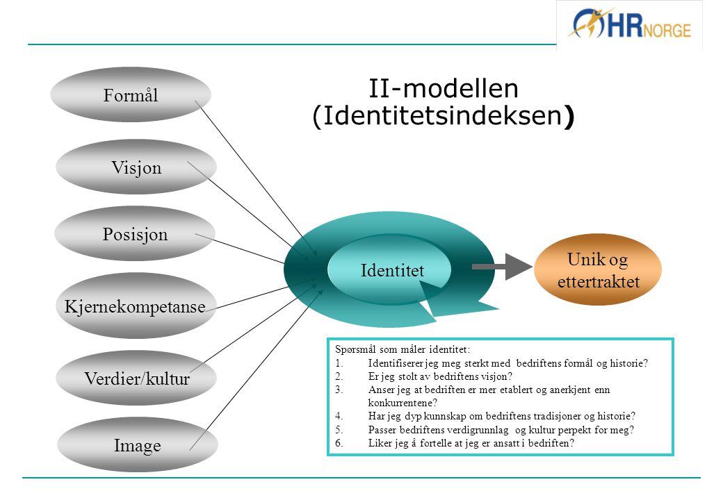 Identitet Unik og ettertraktet II-modellen (Identitetsindeksen) Spørsmål som måler identitet: 1. 1.Identifiserer jeg meg sterkt med bedriftens formål