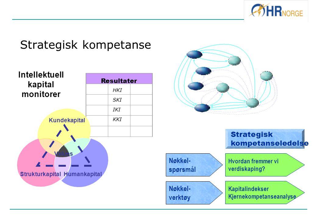 Strategisk kompetanseledelse Nøkkel- spørsmål Nøkkel- verktøy Hvordan fremmer vi verdiskaping? Kapitalindekser Kjernekompetanseanalyse Strategisk komp