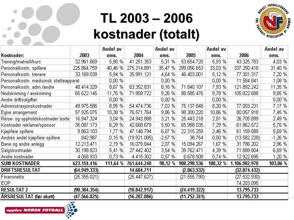 TL 2003 – 2006 kostnader (totalt)