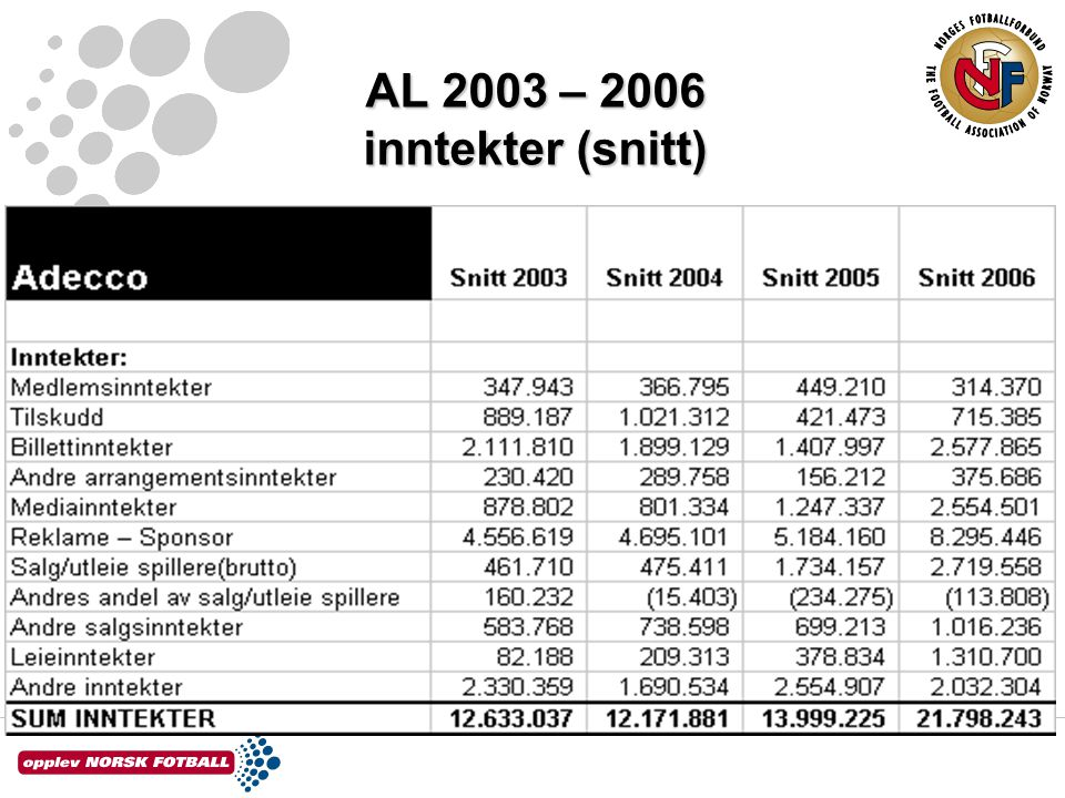 AL 2003 – 2006 inntekter (snitt)