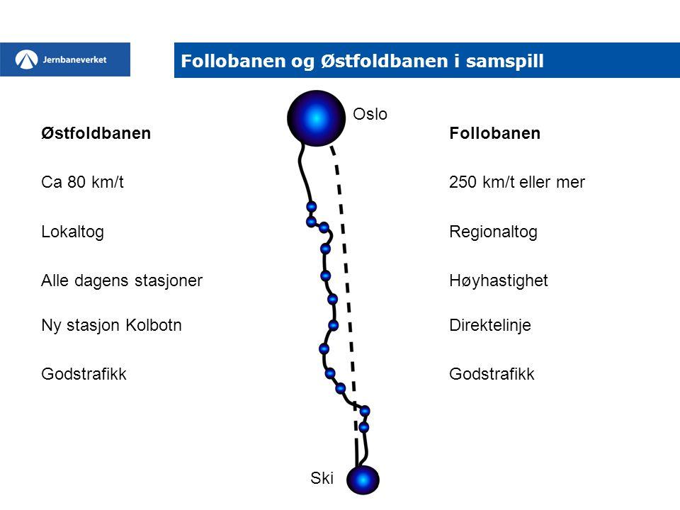 ØstfoldbanenFollobanen Ca 80 km/t 250 km/t eller mer LokaltogRegionaltog Alle dagens stasjonerHøyhastighet Ny stasjon KolbotnDirektelinjeGodstrafikk F