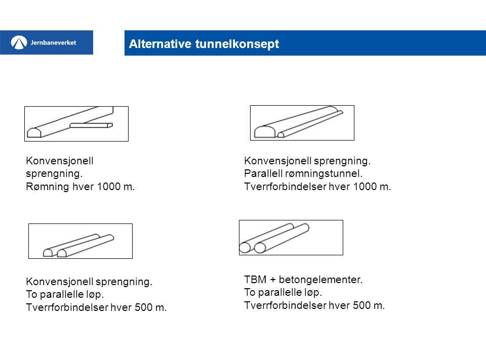 Alternative tunnelkonsept Konvensjonell sprengning. Rømning hver 1000 m. Konvensjonell sprengning. Parallell rømningstunnel. Tverrforbindelser hver 10