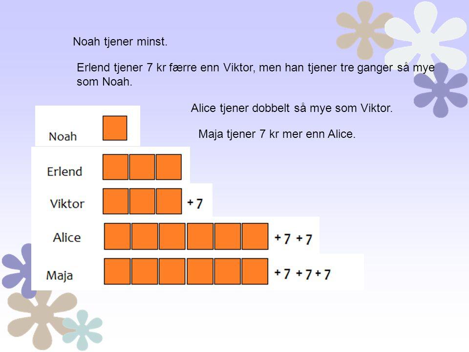 Noah tjener minst. Erlend tjener 7 kr færre enn Viktor, men han tjener tre ganger så mye som Noah. Alice tjener dobbelt så mye som Viktor. Maja tjener