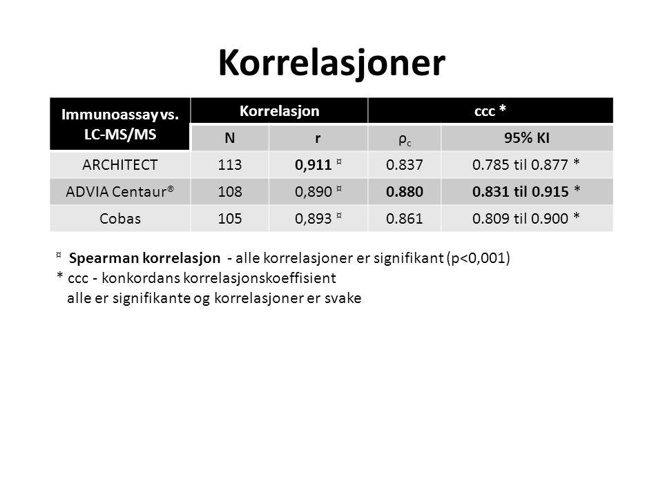 Korrelasjoner Immunoassay vs. LC-MS/MS Korrelasjonccc * Nrρcρc 95% KI ARCHITECT1130,911 ¤ 0.8370.785 til 0.877 * ADVIA Centaur®1080,890 ¤ 0.8800.831 t