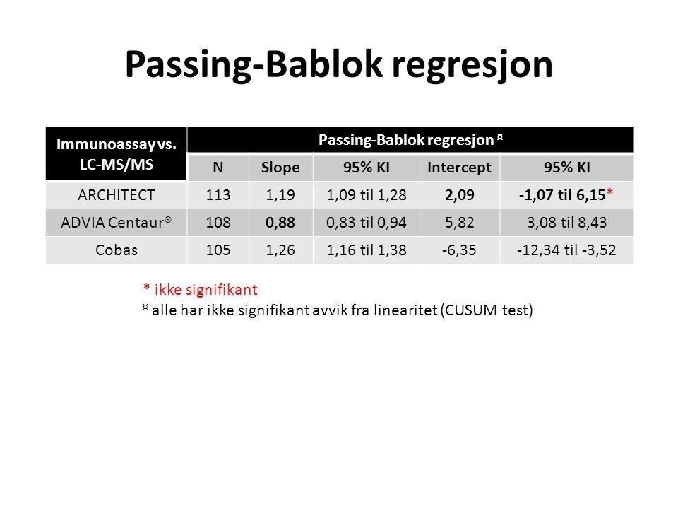 Passing-Bablok regresjon Immunoassay vs. LC-MS/MS Passing-Bablok regresjon ¤ NSlope95% KIIntercept95% KI ARCHITECT1131,191,09 til 1,282,09-1,07 til 6,