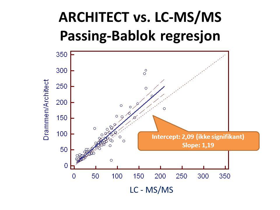 ARCHITECT vs. LC-MS/MS Passing-Bablok regresjon LC - MS/MS Intercept: 2,09 (ikke signifikant) Slope: 1,19