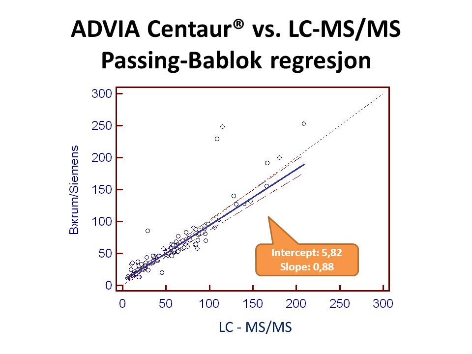 ADVIA Centaur® vs. LC-MS/MS Passing-Bablok regresjon LC - MS/MS Intercept: 5,82 Slope: 0,88