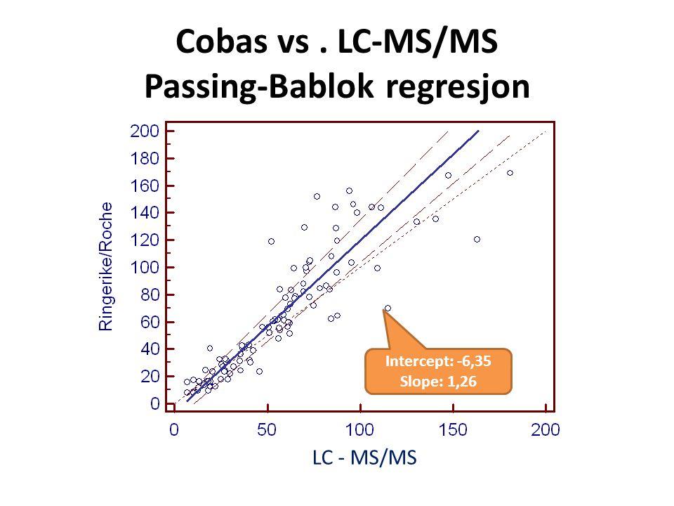 Cobas vs. LC-MS/MS Passing-Bablok regresjon LC - MS/MS Intercept: -6,35 Slope: 1,26