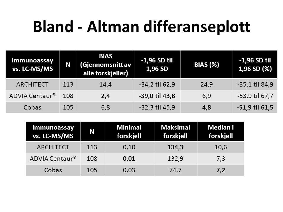 Bland ‐ Altman differanseplott Immunoassay vs. LC-MS/MS N BIAS (Gjennomsnitt av alle forskjeller) -1,96 SD til 1,96 SD BIAS (%) -1,96 SD til 1,96 SD (