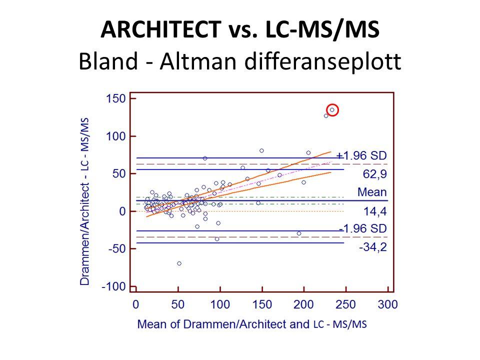 ARCHITECT vs. LC-MS/MS Bland ‐ Altman differanseplott