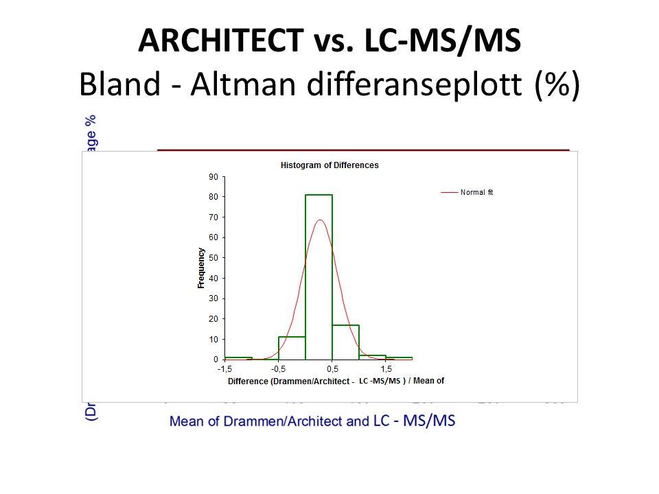 ARCHITECT vs. LC-MS/MS Bland ‐ Altman differanseplott (%)