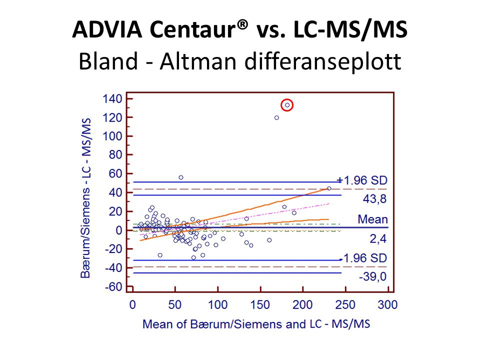 ADVIA Centaur® vs. LC-MS/MS Bland ‐ Altman differanseplott