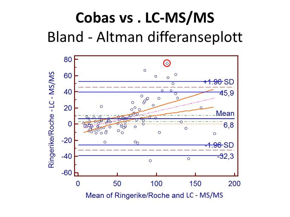 Cobas vs. LC-MS/MS Bland ‐ Altman differanseplott