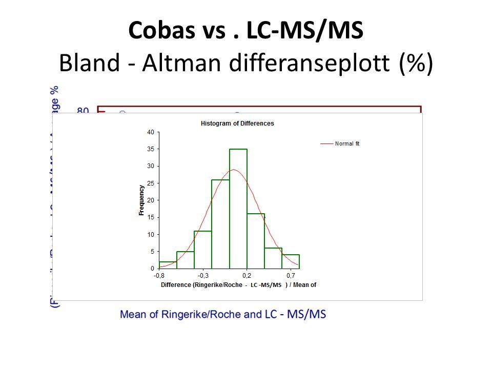 Cobas vs. LC-MS/MS Bland ‐ Altman differanseplott (%)
