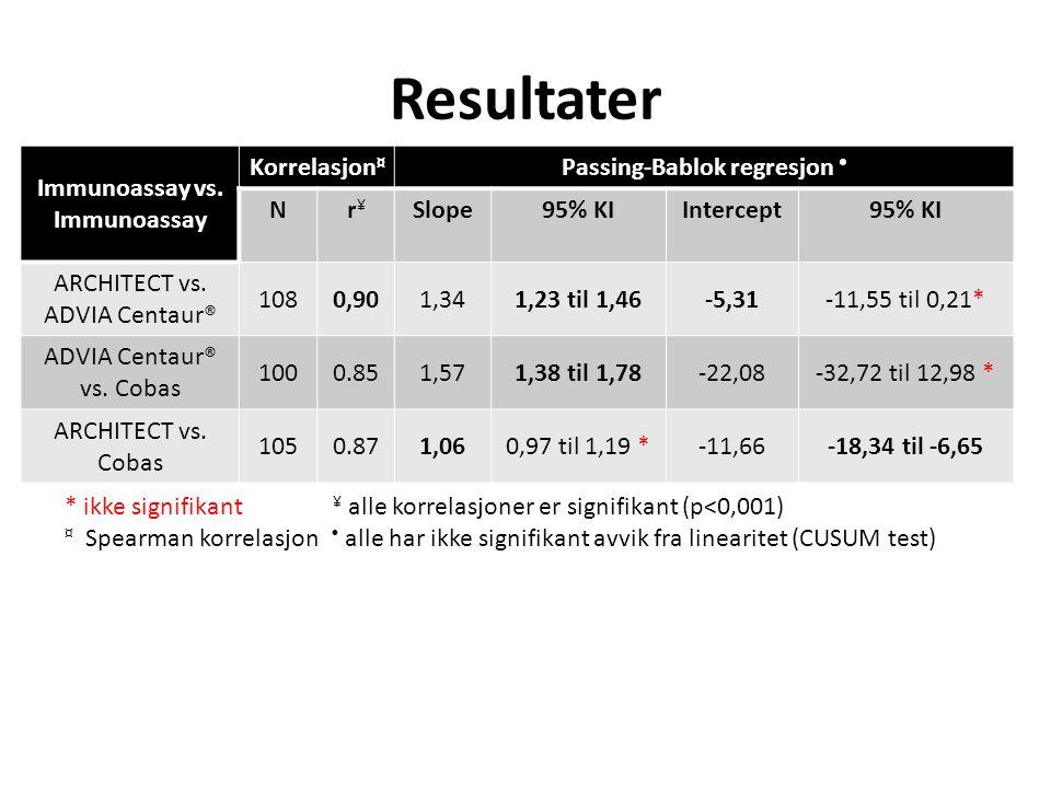 Resultater Immunoassay vs. Immunoassay Korrelasjon ¤ Passing-Bablok regresjon Nr¥r¥ Slope95% KIIntercept95% KI ARCHITECT vs. ADVIA Centaur® 1080,901,3