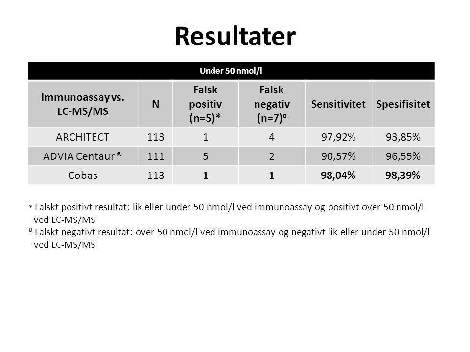 Resultater Under 50 nmol/l Immunoassay vs. LC-MS/MS N Falsk positiv (n=5)* Falsk negativ (n=7) ¤ SensitivitetSpesifisitet ARCHITECT1131497,92%93,85% A