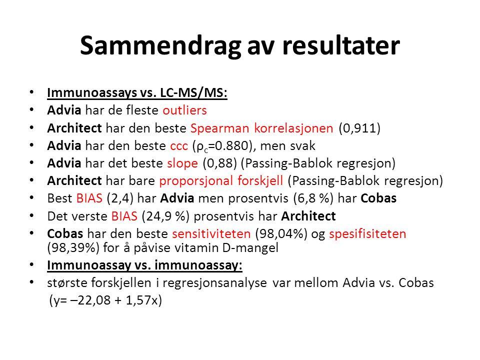 Sammendrag av resultater Immunoassays vs. LC-MS/MS: Advia har de fleste outliers Architect har den beste Spearman korrelasjonen (0,911) Advia har den