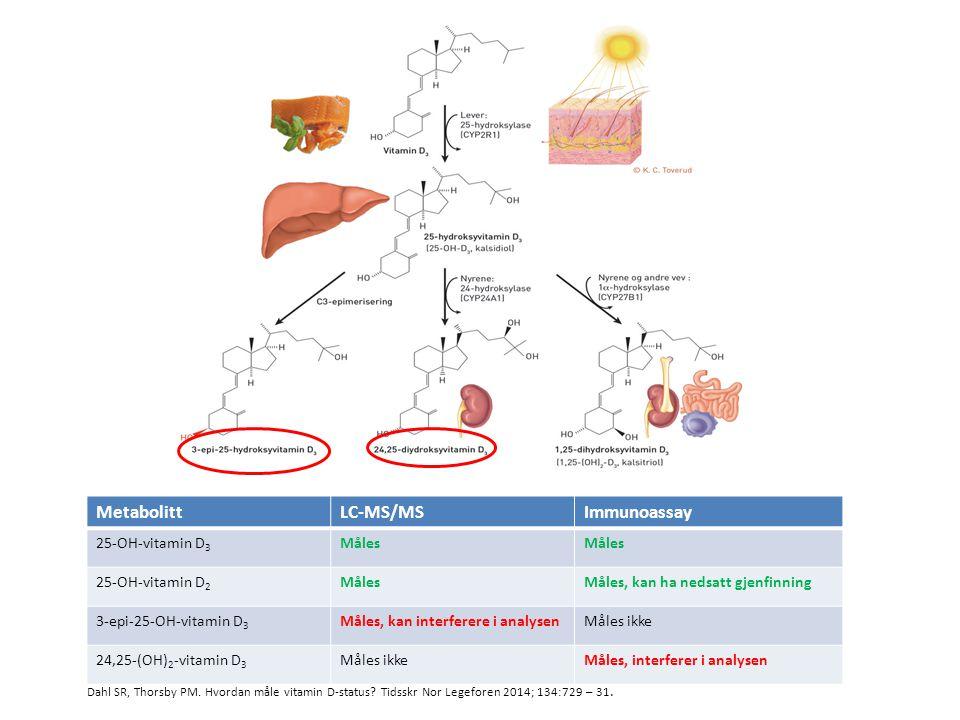 MetabolittLC-MS/MSImmunoassay 25-OH-vitamin D 3 Måles 25-OH-vitamin D 2 MålesMåles, kan ha nedsatt gjenfinning 3-epi-25-OH-vitamin D 3 Måles, kan inte