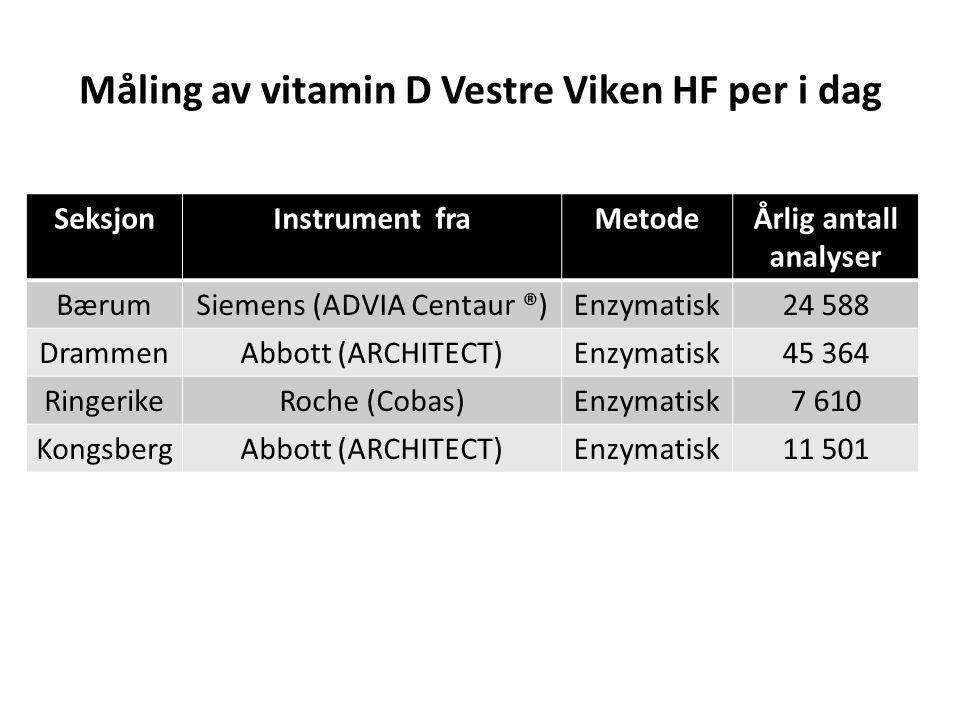 Metoder Totalt 113 humane serumprøver av forskjellige nivåer ble analysert (5,9-300,5 nmol/L) Serum analysert på automatiserte immunoassays: – Abbott (ARCHITECT i2000 25-OH vitamin D) – Siemens (ADVIA Centaur ® Vitamin D Total analyse) – Roche (Cobas 6000 Vitamin D) Resultatene ble sammenlignet mot hverandre og mot en LC-MS/MS (SUS), som referansemetode