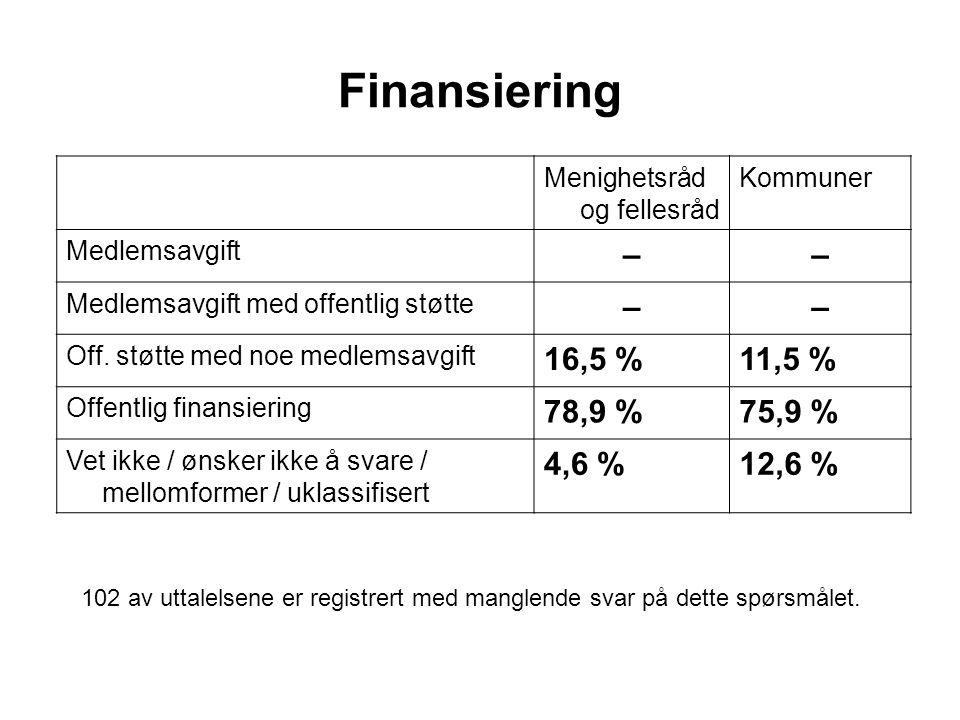 Finansiering Menighetsråd og fellesråd Kommuner Medlemsavgift –– Medlemsavgift med offentlig støtte –– Off.