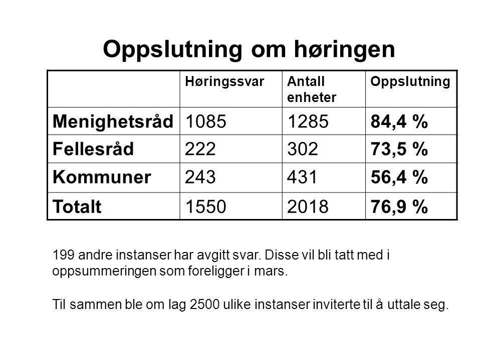 Oppslutning om høringen HøringssvarAntall enheter Oppslutning Menighetsråd1085128584,4 % Fellesråd22230273,5 % Kommuner24343156,4 % Totalt1550201876,9 % 199 andre instanser har avgitt svar.
