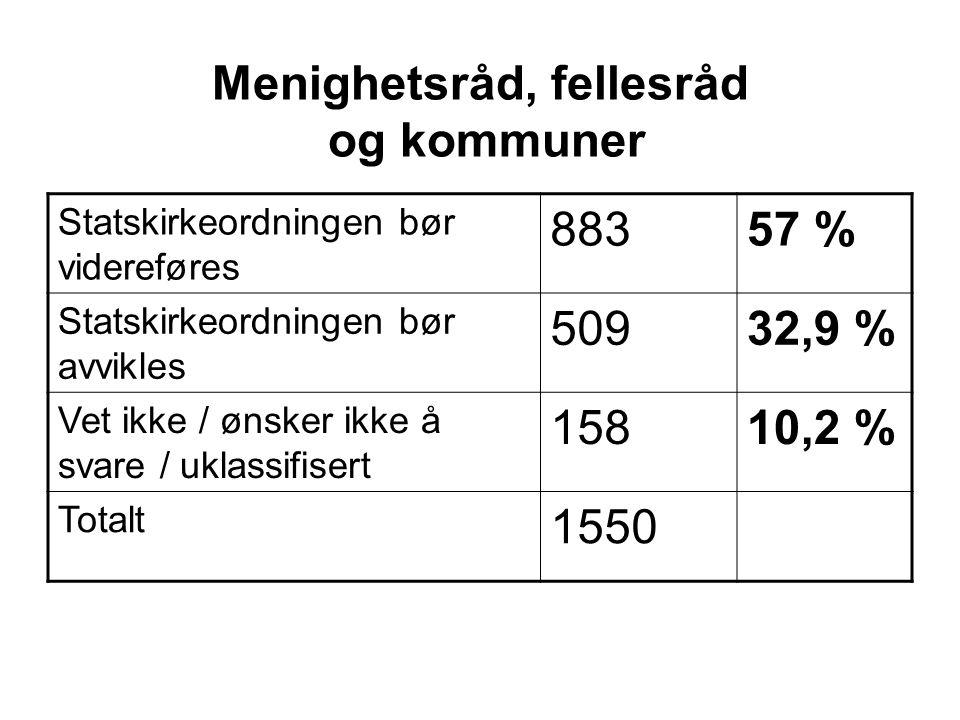 Menighetsråd, fellesråd og kommuner Statskirkeordningen bør videreføres 88357 % Statskirkeordningen bør avvikles 50932,9 % Vet ikke / ønsker ikke å svare / uklassifisert 15810,2 % Totalt 1550