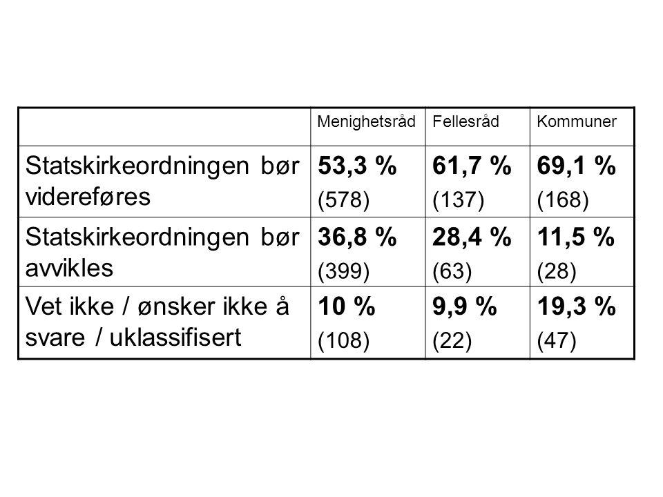MenighetsrådFellesrådKommuner Statskirkeordningen bør videreføres 53,3 % (578) 61,7 % (137) 69,1 % (168) Statskirkeordningen bør avvikles 36,8 % (399) 28,4 % (63) 11,5 % (28) Vet ikke / ønsker ikke å svare / uklassifisert 10 % (108) 9,9 % (22) 19,3 % (47)